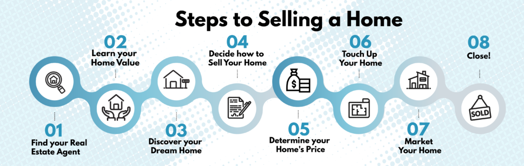 Getting ready to sell your home? These are the 8 steps to getting your home sold!